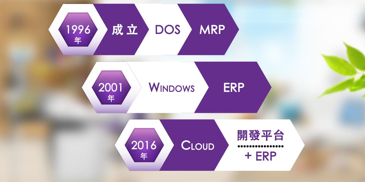 華研發展沿革、華研科技