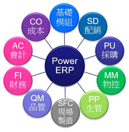 華研科技、華研雲端、雲端辦公、ERP、PowerERP、企業資源規劃系統、供應商評核、成本分攤、採購單、詢價單、請購單、進貨單、估價單、信用狀、 Invoice、L/C、Proforma Invoice、 出貨單、報價單、批號、組合銷售、訂單、計價數量、開立發票、 儲位、呆滯料分析、客供料、廠商寄賣、批號 、管量不管帳、規格組、傳票、分錄、損益表、試算表、會計模組、會計系統、發票管理、資產負債表、不良項目、品管、抽樣水準、檢驗項目