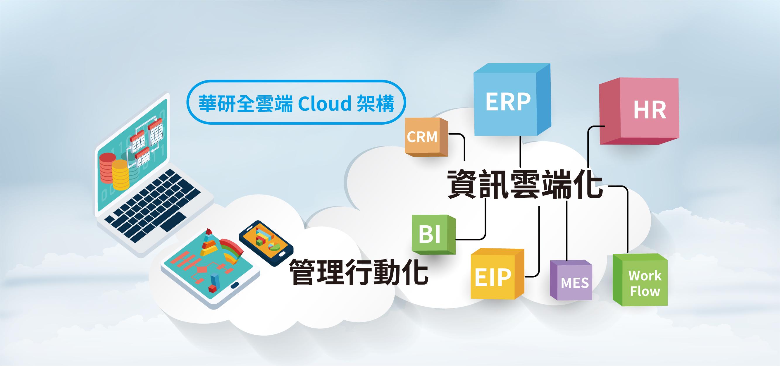 華研科技、華研雲端、雲端辦公、PowerERP、PowerHR、ERP、HR、WorkFlow、BI、EIP、CRM、全雲端 Cloud 架構、資訊雲端化、管理行動化